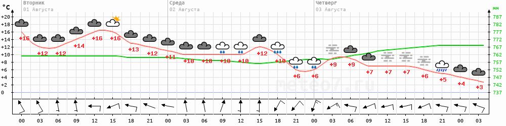 Метеограмма Усть-Оленек