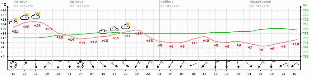 Метеограмма Усть-Куйга