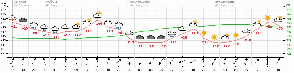 Метеограмма Мончегорск