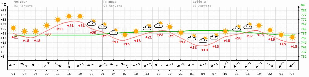 Метеограмма Верхнеимбатск