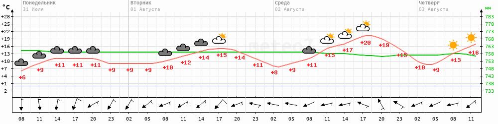 Метеограмма Белая Гора