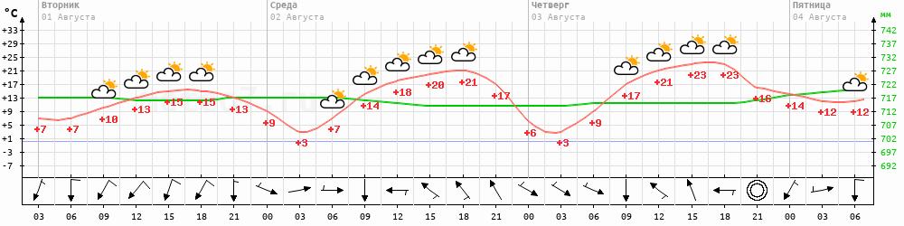 Метеограмма Батагай-Алыта