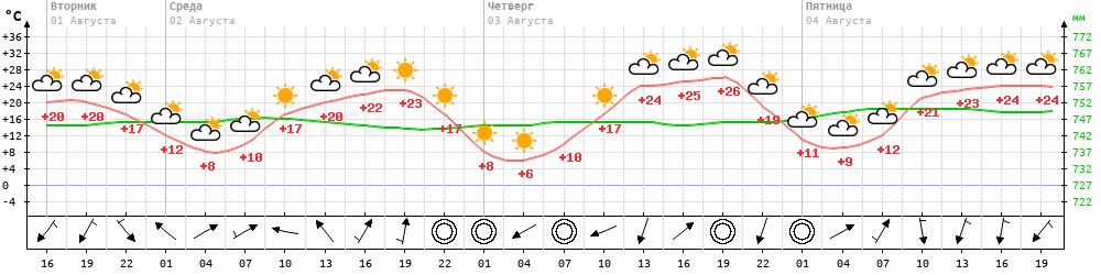 Метеограмма Верхоянск