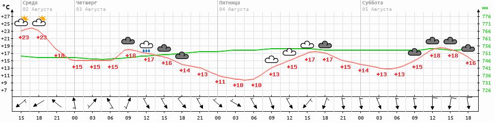 Метеограмма Жиганск