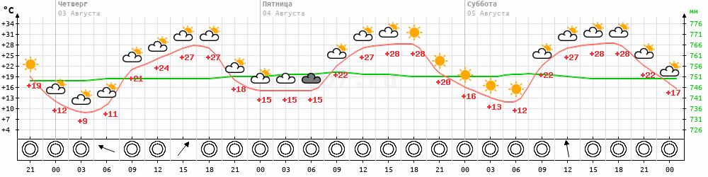 Метеограмма Тас-Тумус
