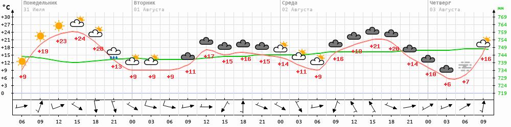 Метеограмма Покровск
