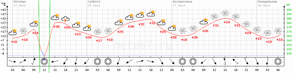 Метеограмма Амга