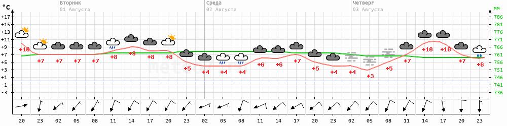 Метеограмма Колымская