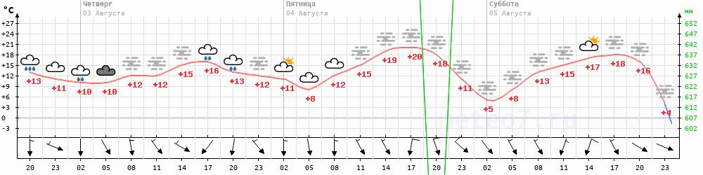 Метеограмма Усть-Бохапча