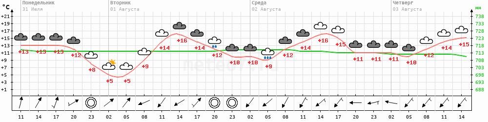 Метеограмма Омсукчан