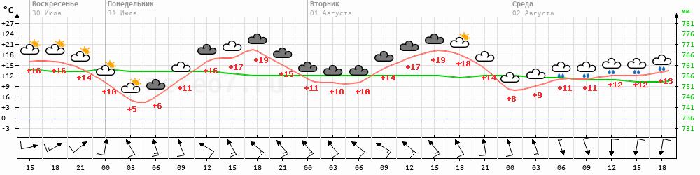 Метеограмма Чемурнаут