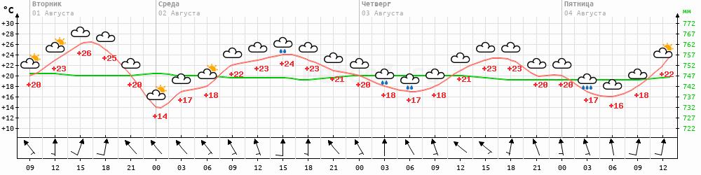 Метеограмма Белогорка