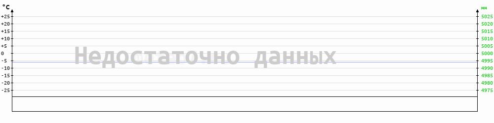 Метеограмма Калининград