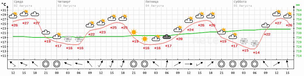 Метеограмма Смоленск