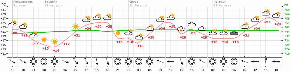 Метеограмма Нижний Новгород