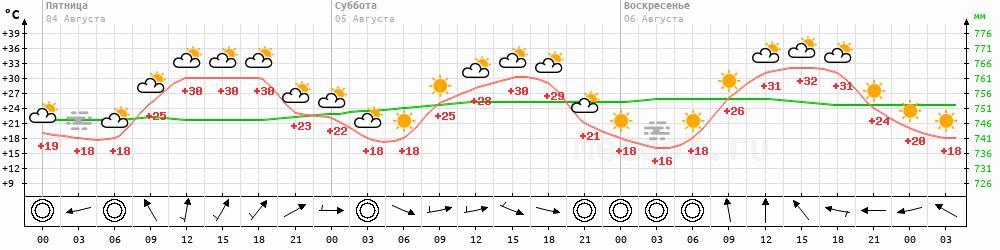 Метеограмма Гусь-Хрустальный