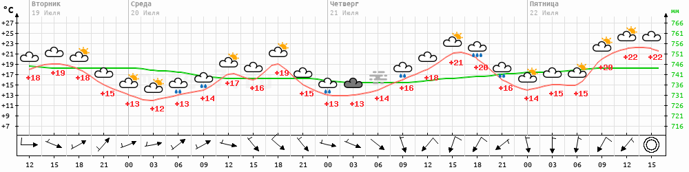Метеограмма Наро-Фоминск