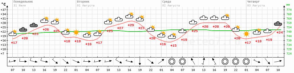 погода сызрань 14