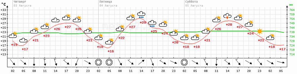 Метеограмма Челябинск