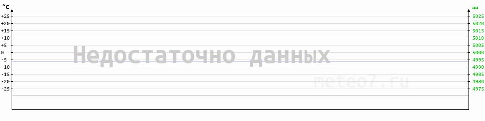 Метеограмма Исилькуль