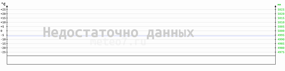 Метеограмма Калачинск