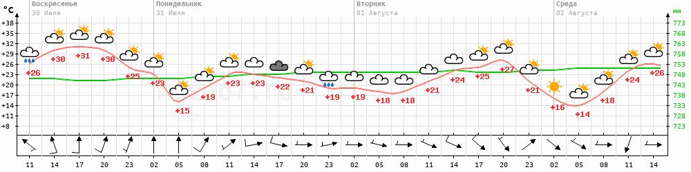 Погода в перелюбском районе саратовской области