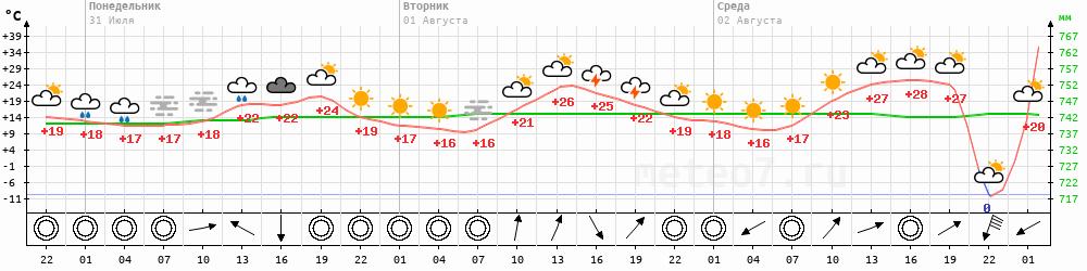 Метеограмма Томск