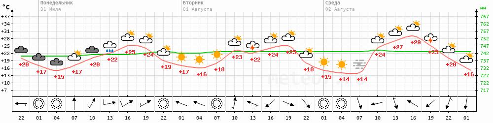 Метеограмма Мариинск