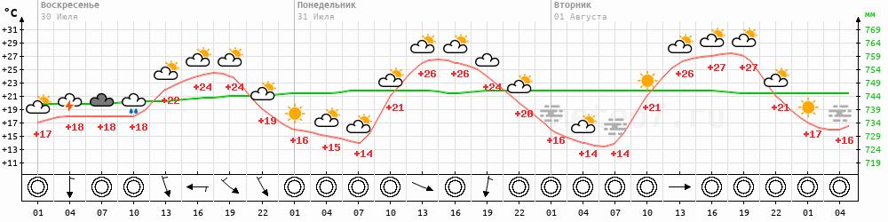 Метеограмма Эдвинск