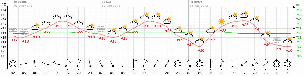 Метеограмма Киренск