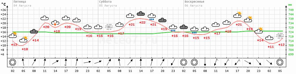 Метеограмма Казачинск