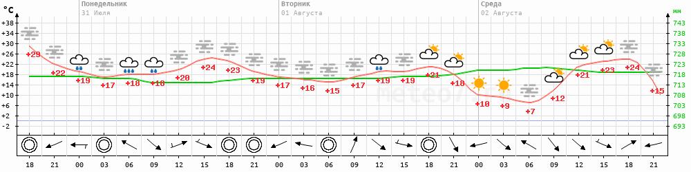 Метеограмма Усть-Нюкжа