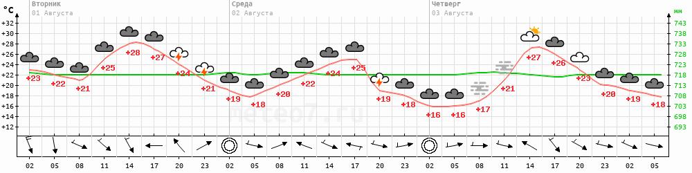 Метеограмма Балаганск