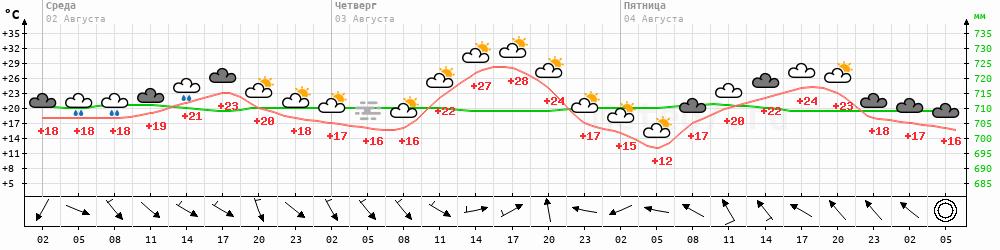 Метеограмма Качуг