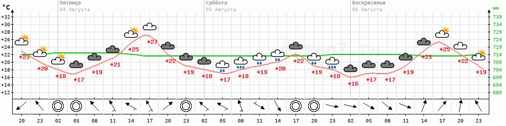 Метеограмма Иркутск