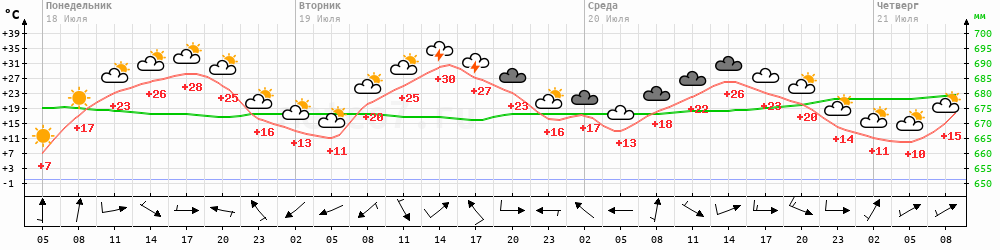 Метеограмма Сосново-Озерское