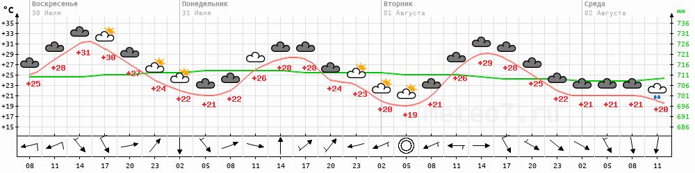 Метеограмма Улан-Удэ