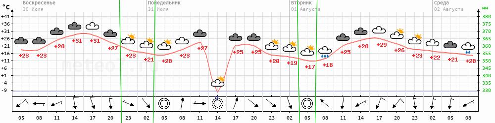 Метеограмма Новоселенгинск