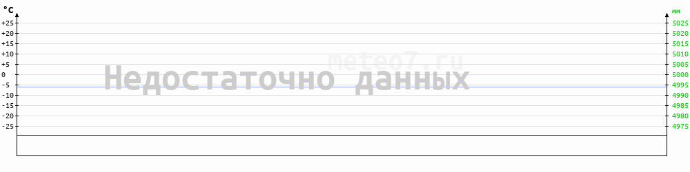 Метеограмма Оловянная