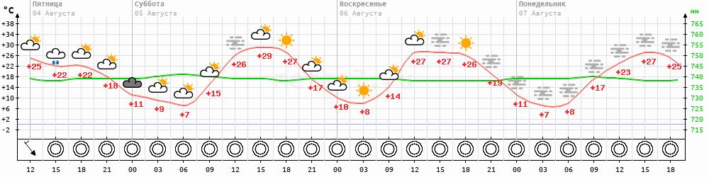 Метеограмма Усть-Юдома