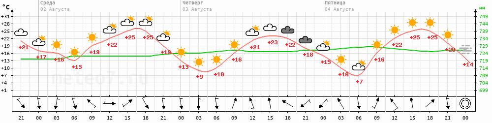 Метеограмма Бомнак