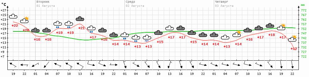 Метеограмма Николаевск-на-Амуре