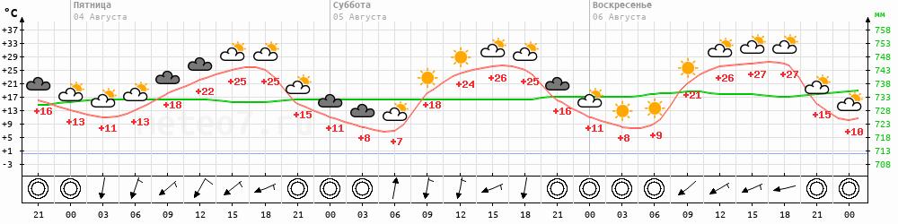 Метеограмма Шимановск