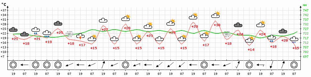 Метеограмма Усть-Умальта