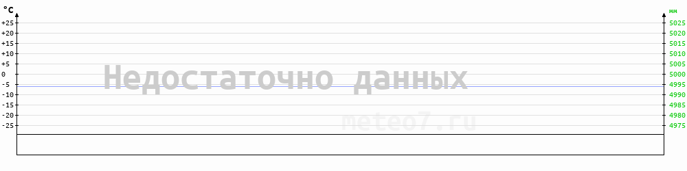 Метеограмма Белогорск