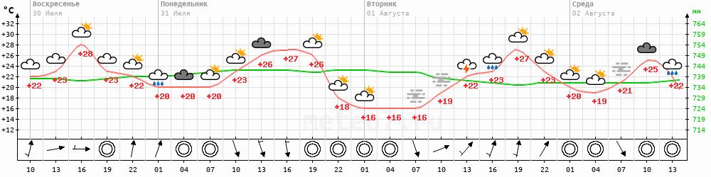 Метеограмма Гвасюги