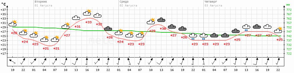 Метеограмма Астраханка