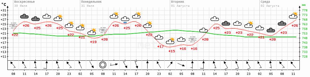 Метеограмма Южно-Сахалинск