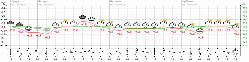 Метеограмма Северо-Курильск
