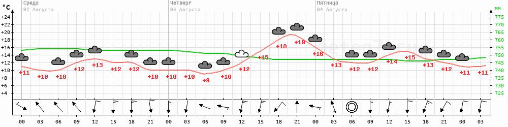 Метеограмма Усть-Воямполка